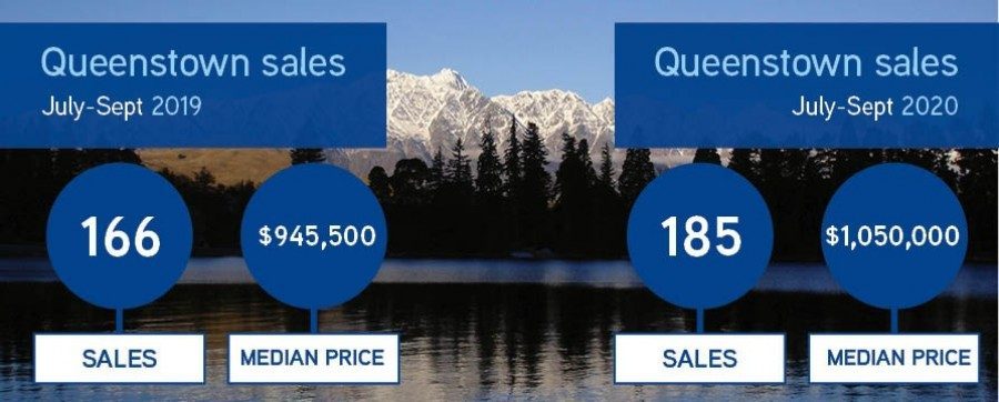 Queenstown property sales year on year